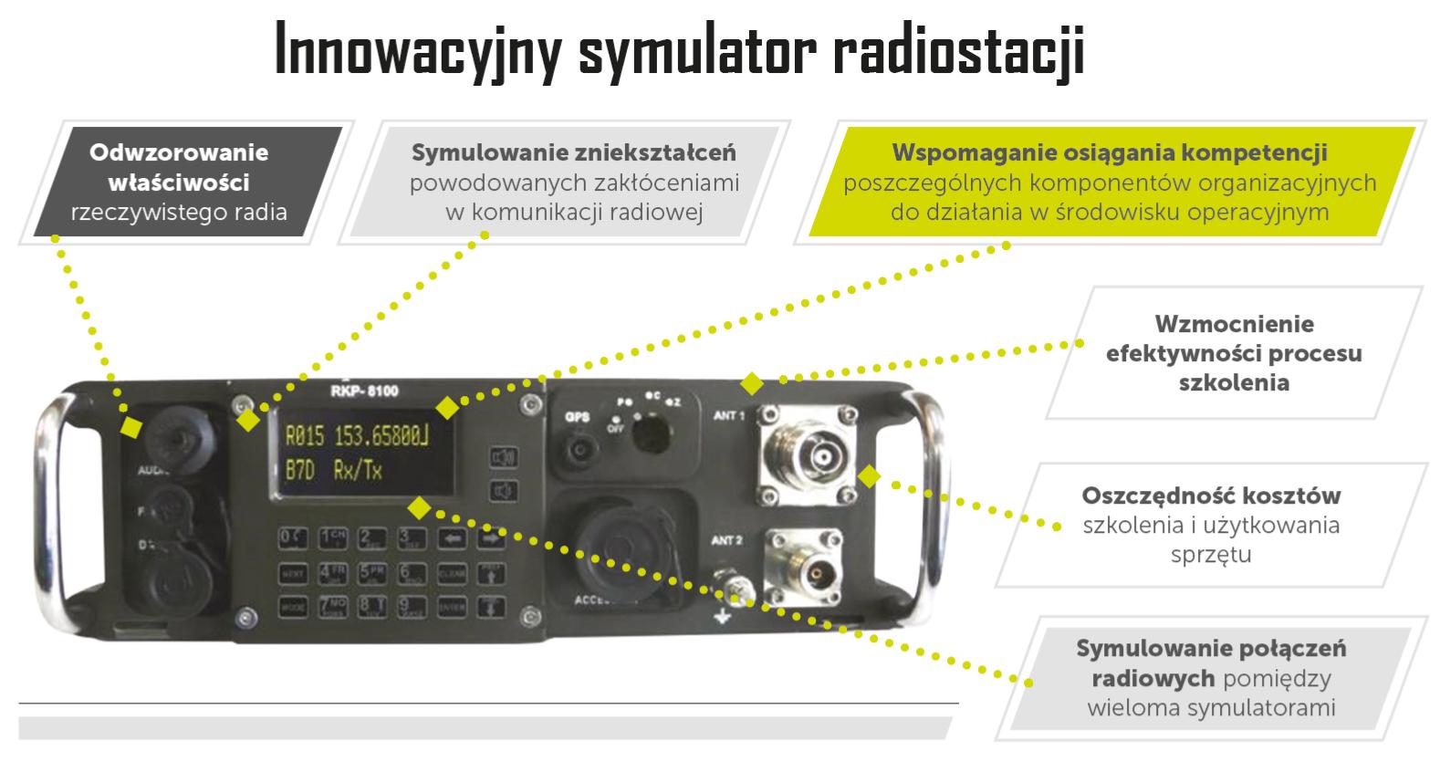 Symulator Radia